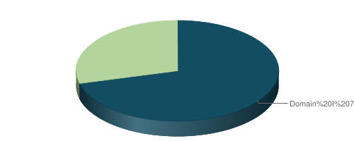Pie chart of approximate test weighting, detailed in the table above.